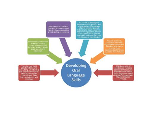 Language Development and Literature Review